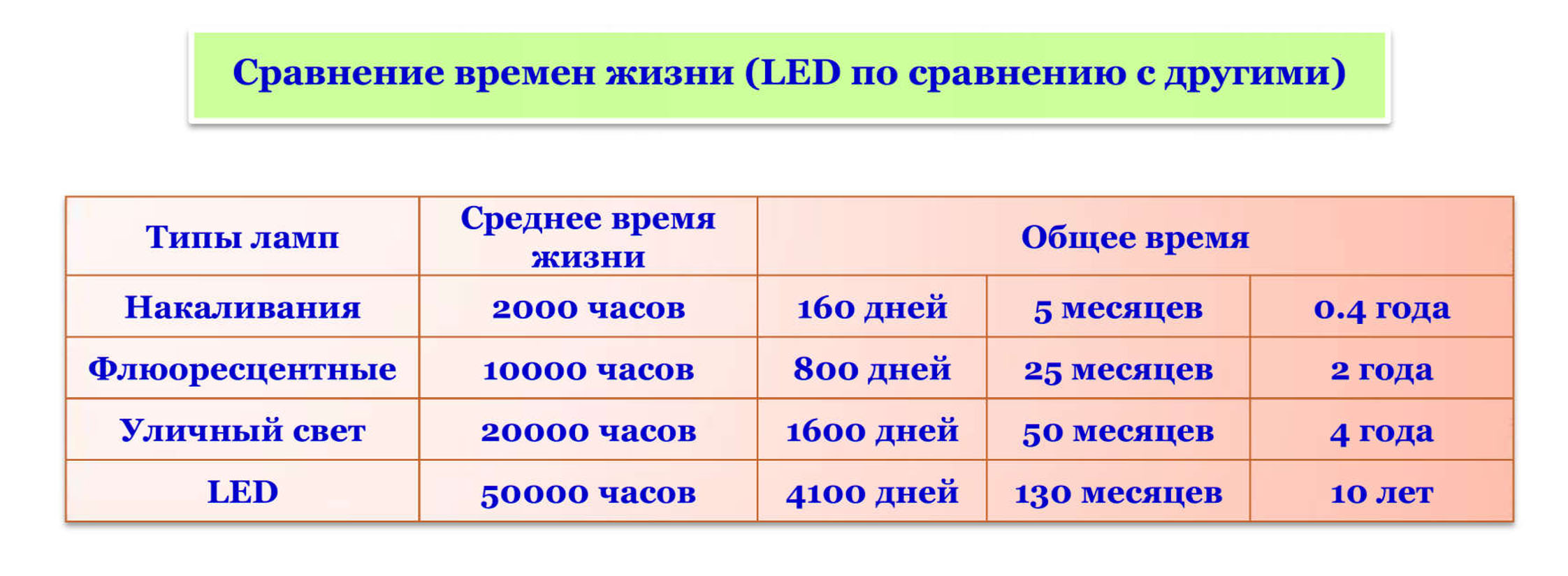 LED-world Stat